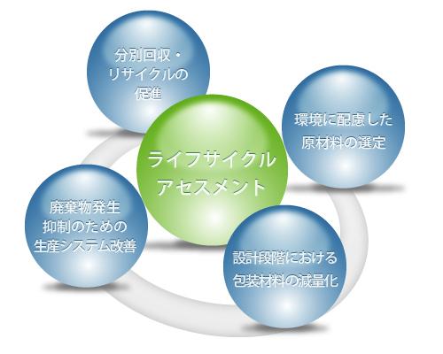 ライフサイクルアセスメント